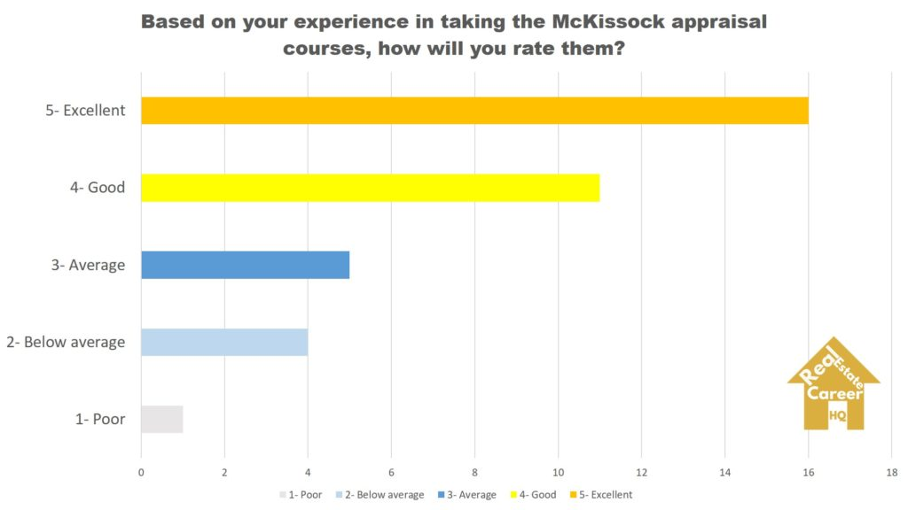 McKissock Students Rating (Research by RealEstateCareerHQ)