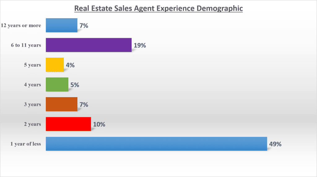 Real Estate Agents Experience Demographic (NAR 2018)