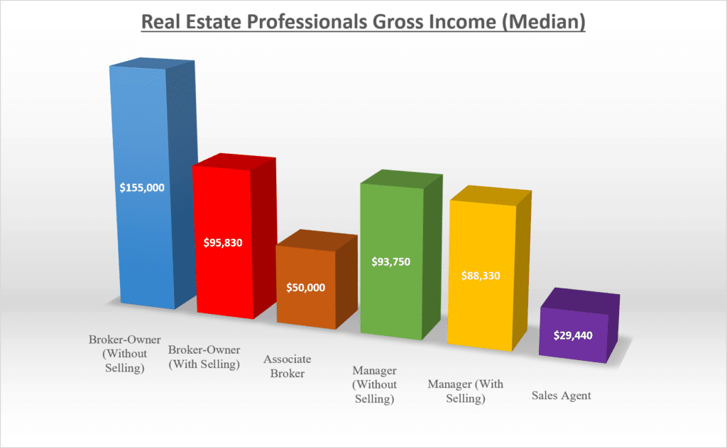 Real Estate Broker Median Salary