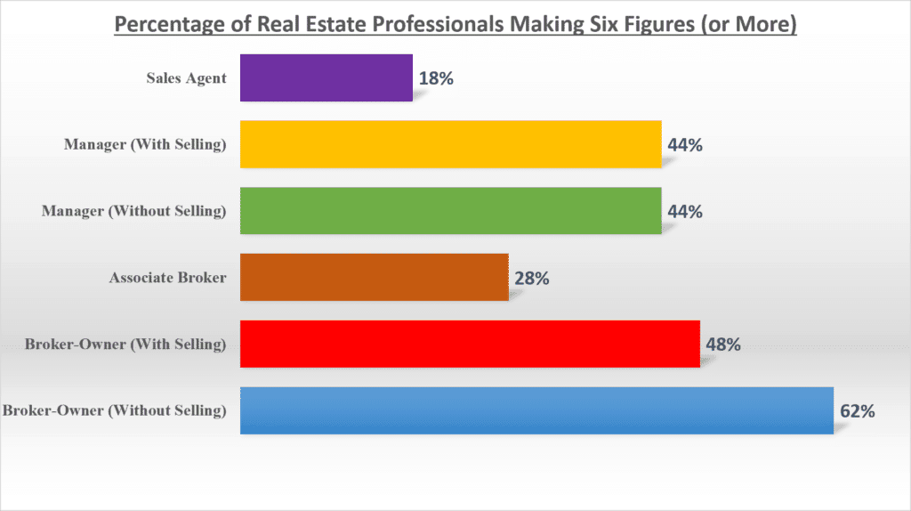 Real Estate Broker Salary Six Figures