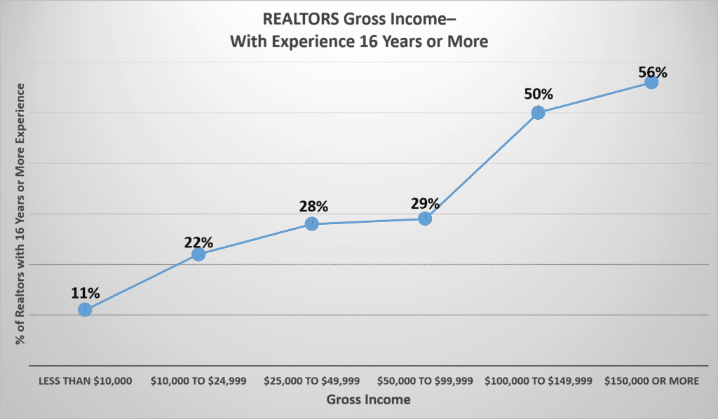Realtors Gross Income- Experience 16 Years or More