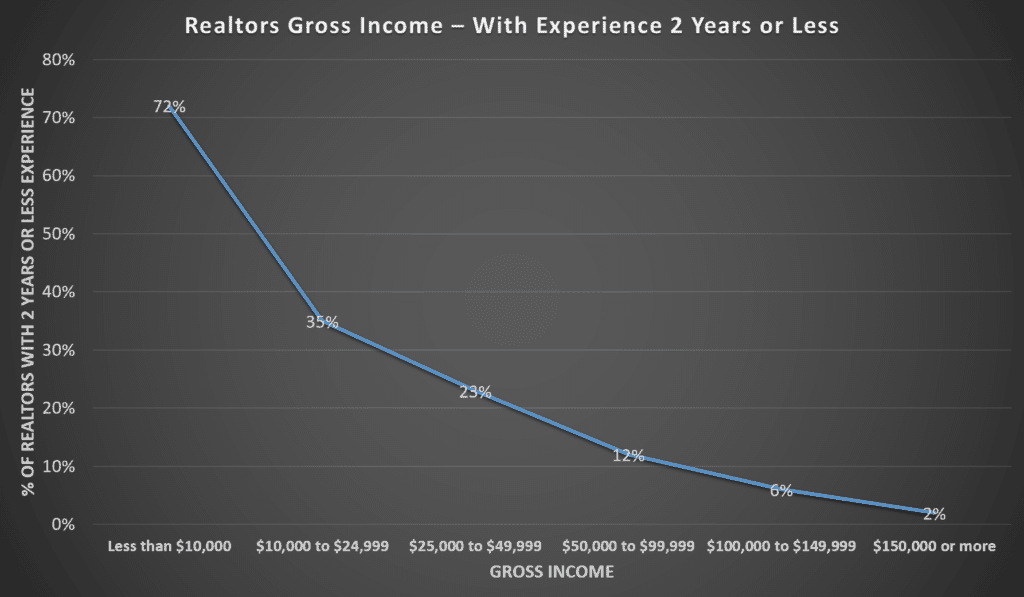 Realtors Gross Income - Experience 2 Years or Less