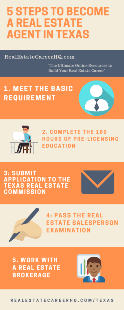 Texas real estate agent licensing requirement