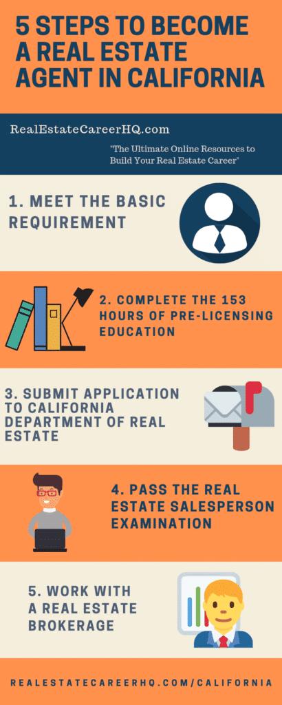 real estate agent license requirement California