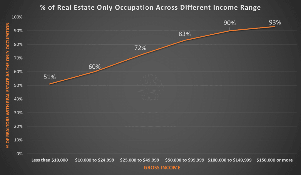 Realtors Gross Income - Primary Occupation (NAR 2018)