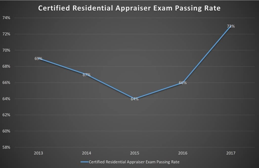 Certified Residential Appraiser Exam Passing Rate