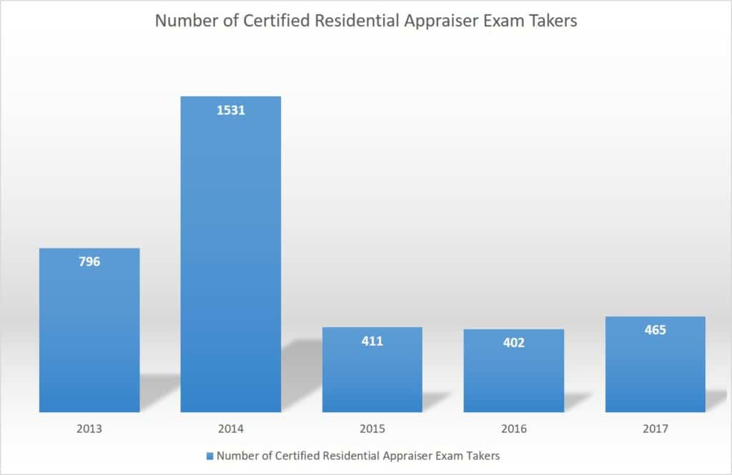 Certified Residential Appraiser Exam Takers