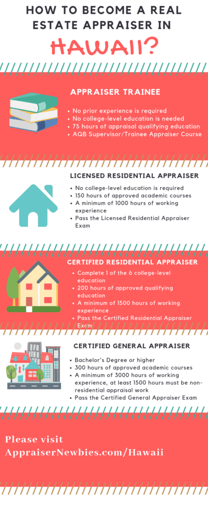 Hawaii Real Estate Appraiser Licensing Requirement