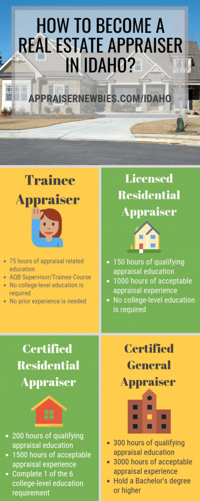 Idaho Real Estate Appraiser Licensing Requirement