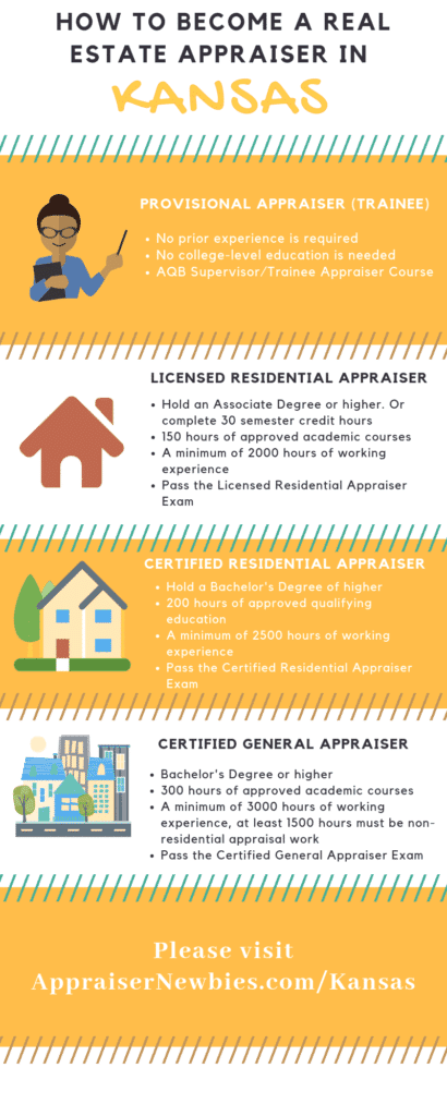 Kansas Real Estate Appraisers Licensing Requirement