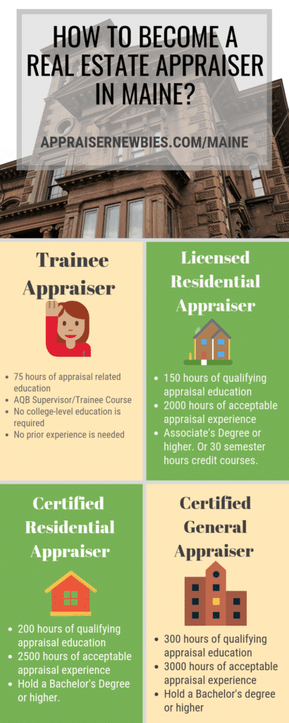 Maine Real Estate Appraiser Licensing Requirement