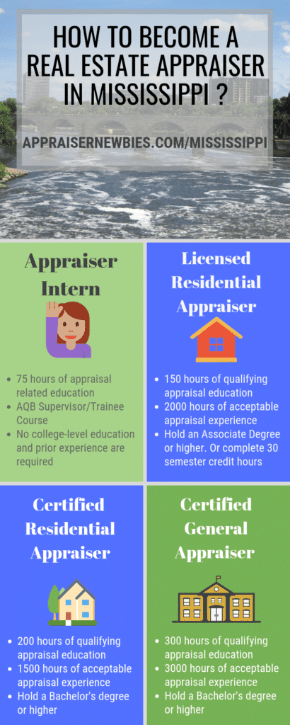 Mississippi Real Estate Appraiser Licensing Requirement