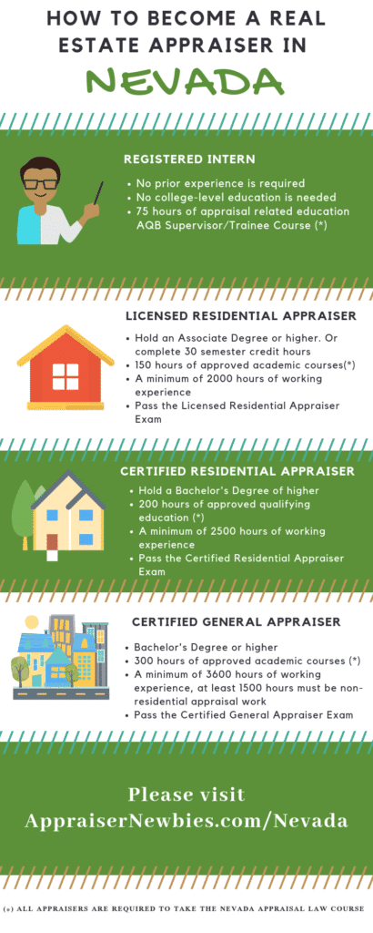 Nevada Real Estate Appraiser Licensing Requirement Info-graphic