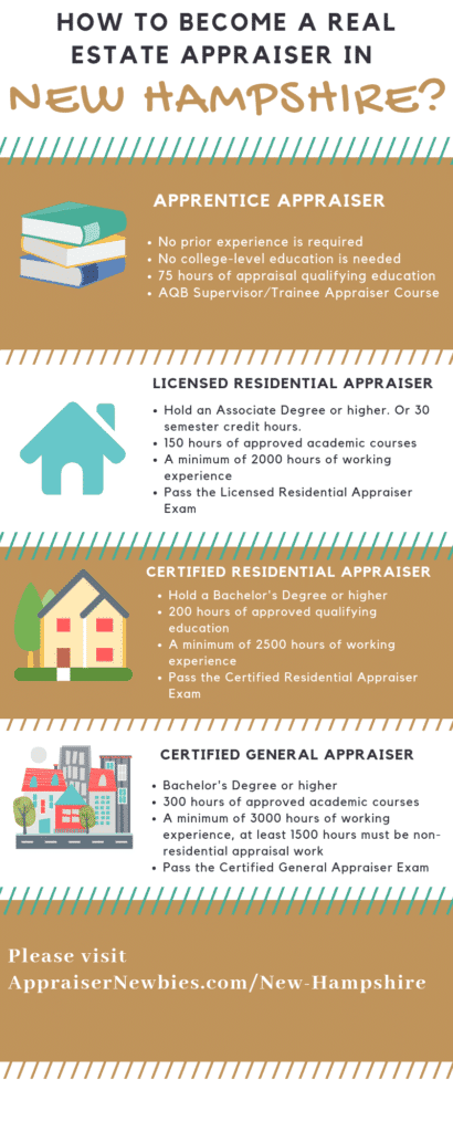 New Hampshire Real Estate Appraiser Licensing Requirement