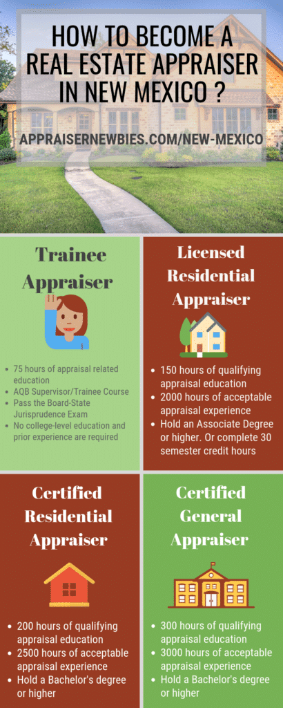 New Mexico Real Estate Appraisers Licensing Requirement