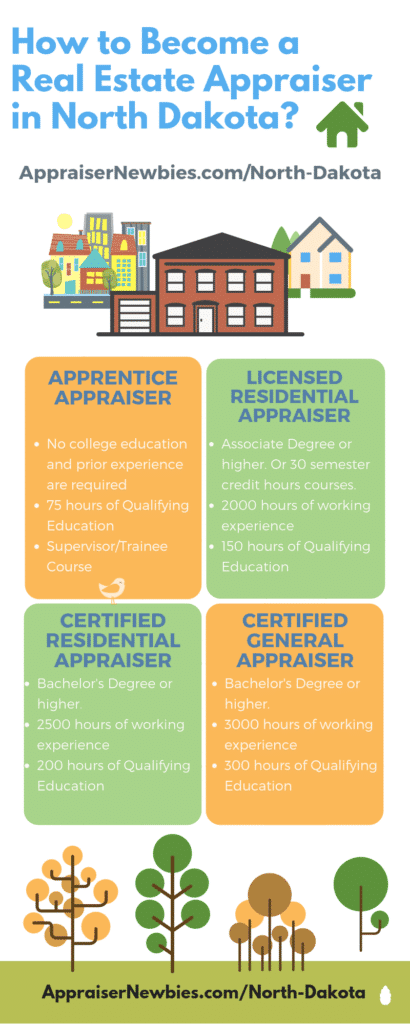 North Dakota Real Estate Appraisers Licensing Requirements