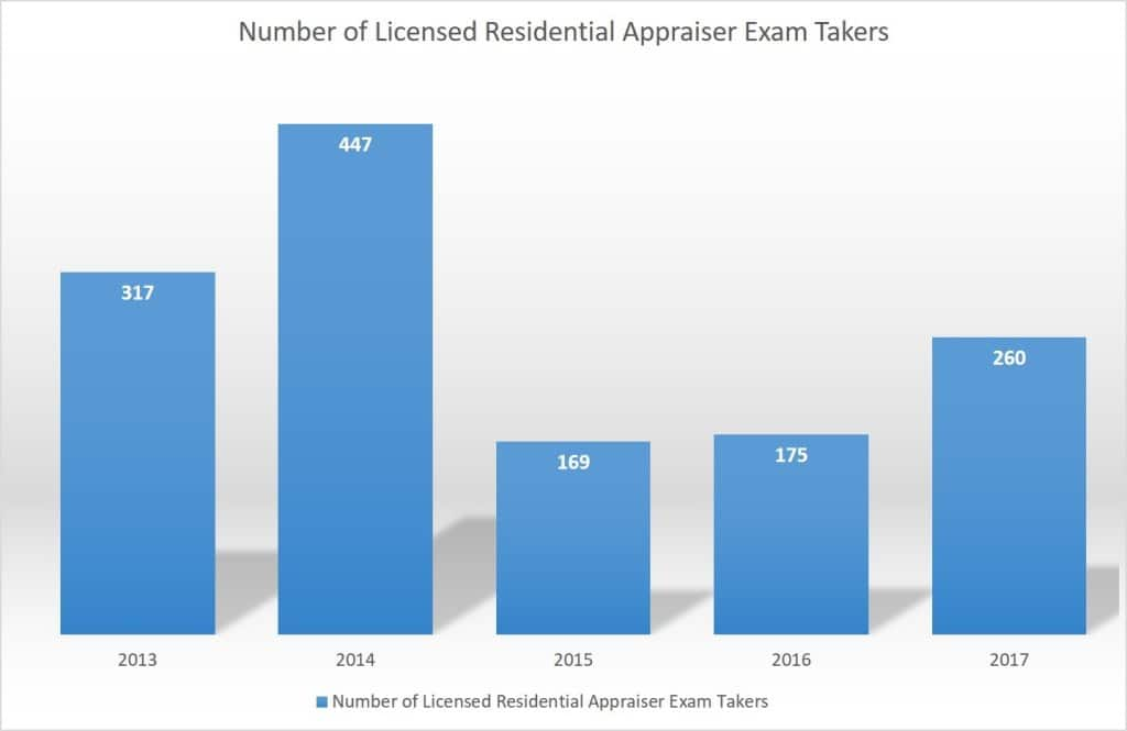 Number of Licensed Residential Appraiser Exam Takers