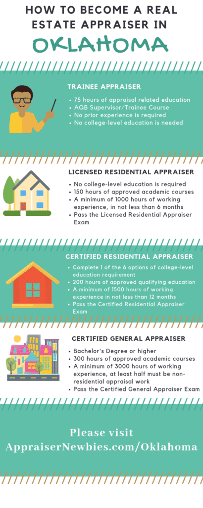 Oklahoma Real Estate Appraisers Requirement