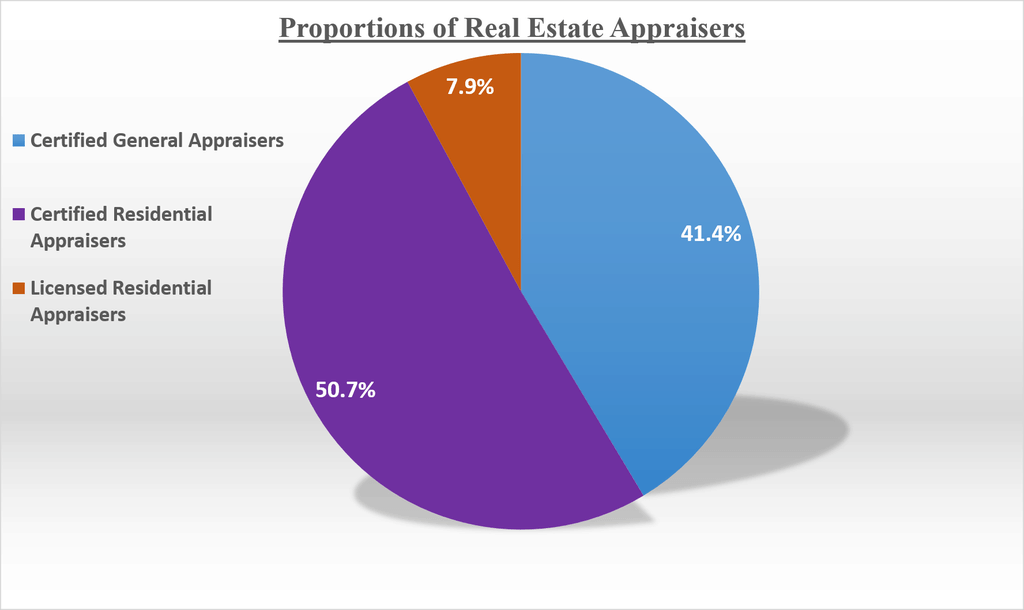 Proportions of real estate appraisers license