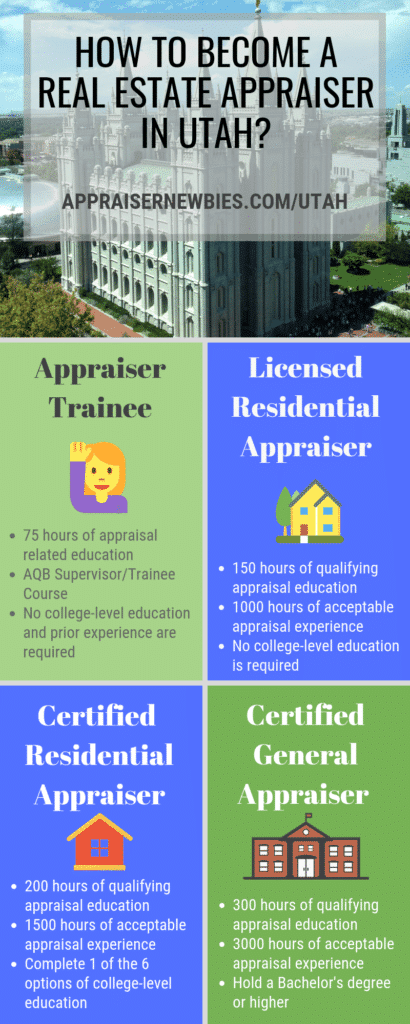 Utah Real Estate Appraiser License Requirement
