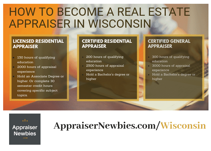 Wisconsin Real Estate Appraiser License Requirement