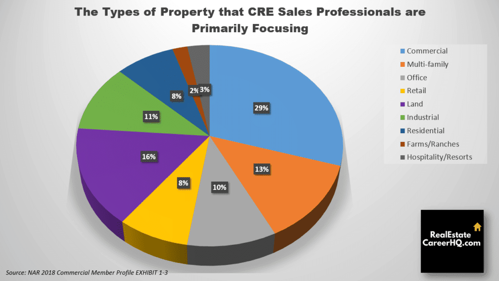 Commercial real estate agent sales business