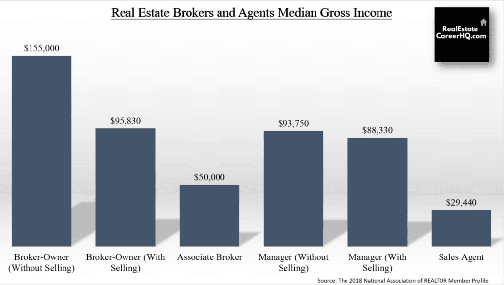 real estate agent and broker income NAR 2018 report