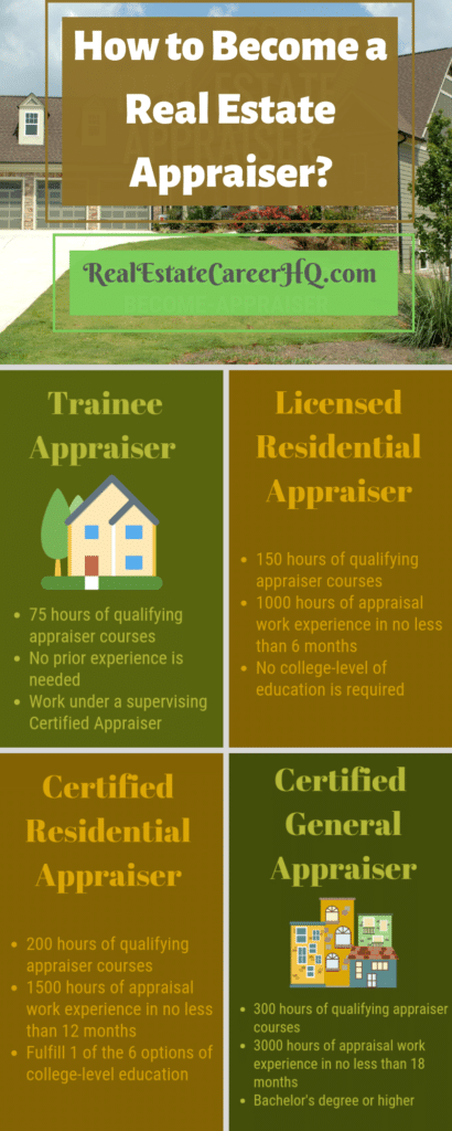 How to become a real estate appraiser? (Infographic)