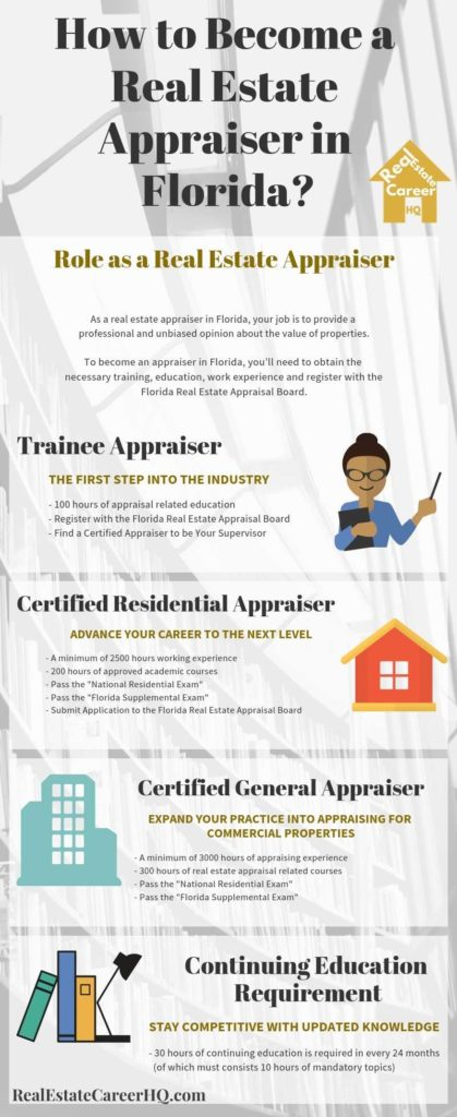 Infographic on how to become a real estate appraiser in Florida