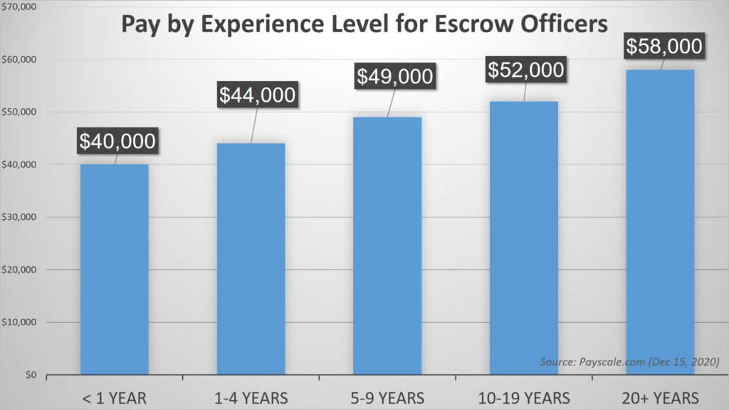 Pay by Experience Level for Escrow Officers