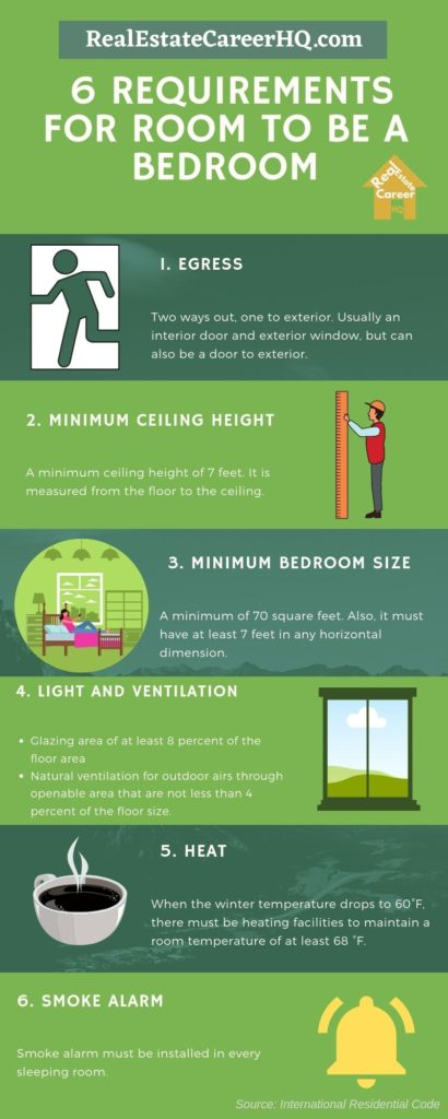 Infographic requirement for room to be a bedroom