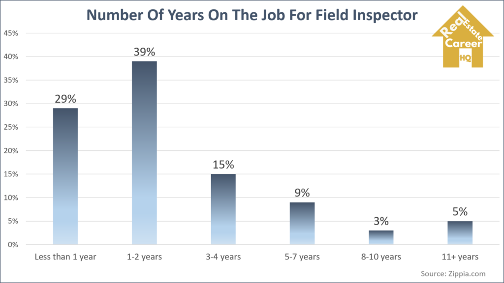 Chart showing number of years on the job for field inspector