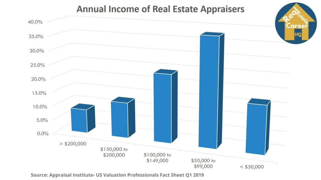 Chart on real estate appraisers annual income 2019