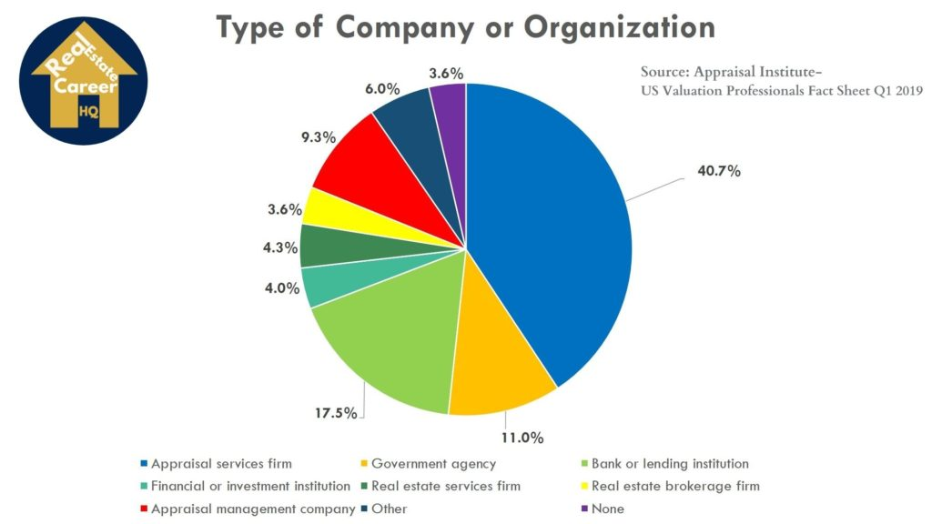 Type of companies that appraisers work with (source: Appraisal Institution Valuation Profession 2019)