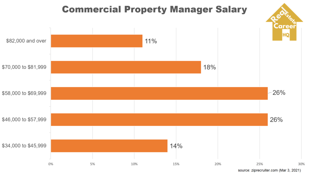Chart on commercial property manager salary