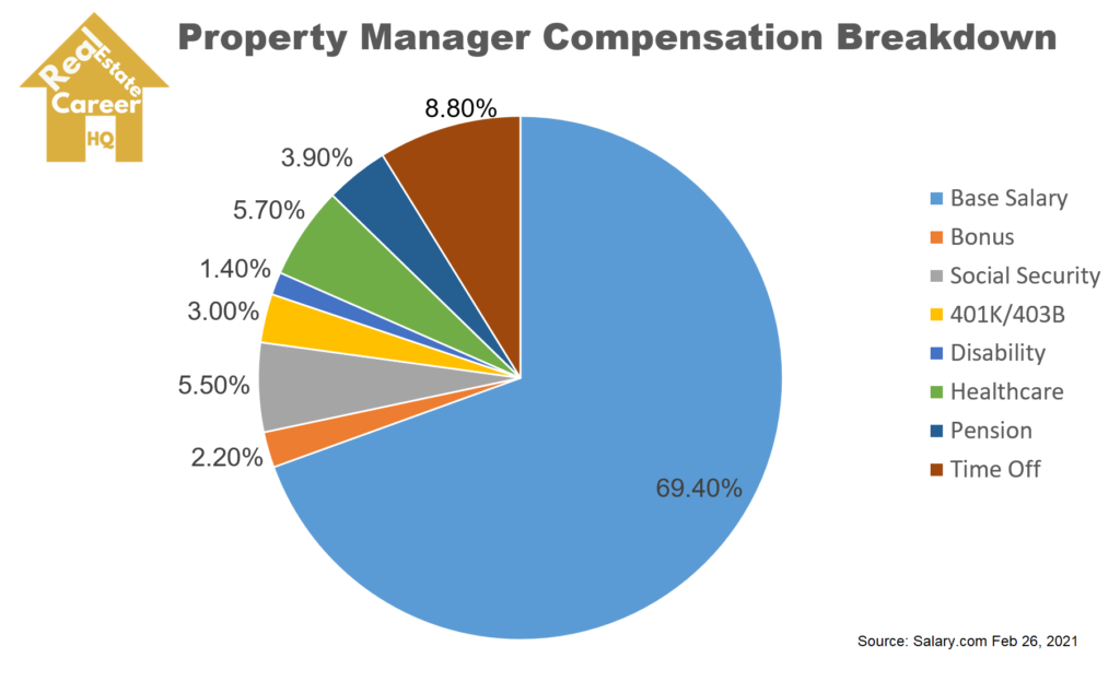 Property Manager Compensation Breakdown Pie Chart
