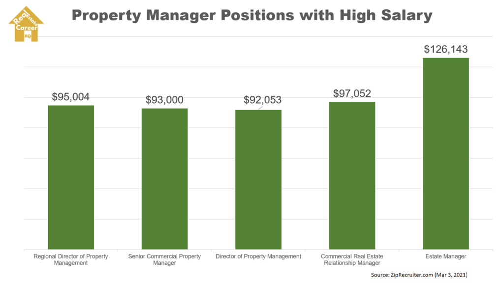 Chart on property manager positions with high salary