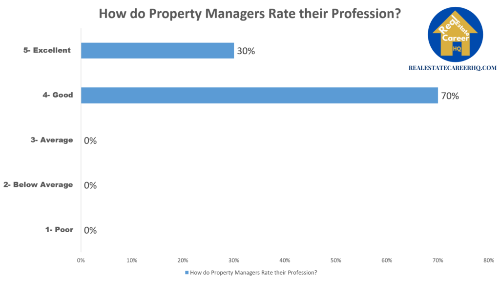 A chart on how property managers rate their profession