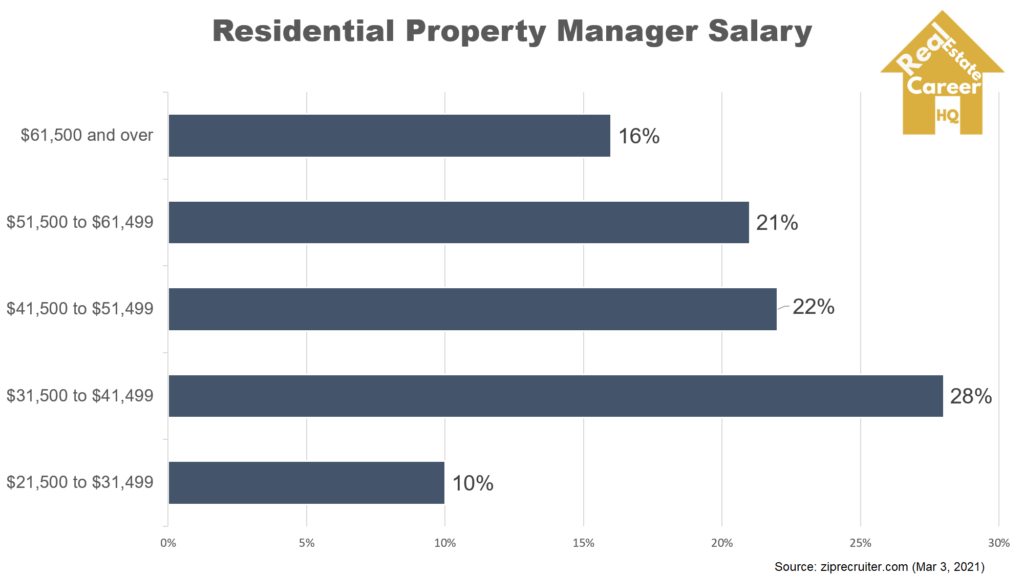 Chart on residential property manager salary