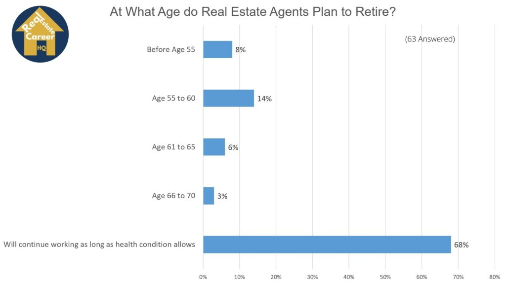 Chart on real estate agents retirement age