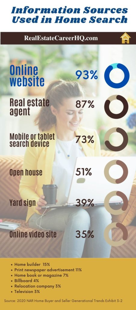 Information sources used in home search statistics infographic