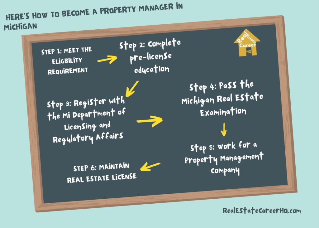 Steps to become a Michigan property manager