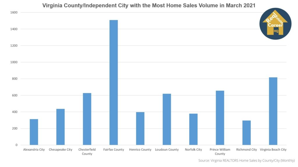 Virginia home sales volume by county/city