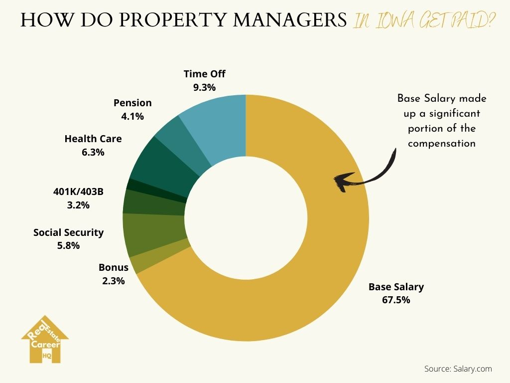 Pie char on Iowa property managers compensation