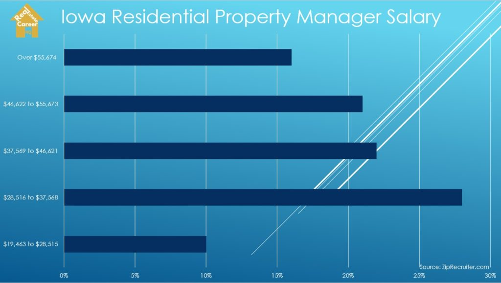 Residential Property Manager Salary in Iowa