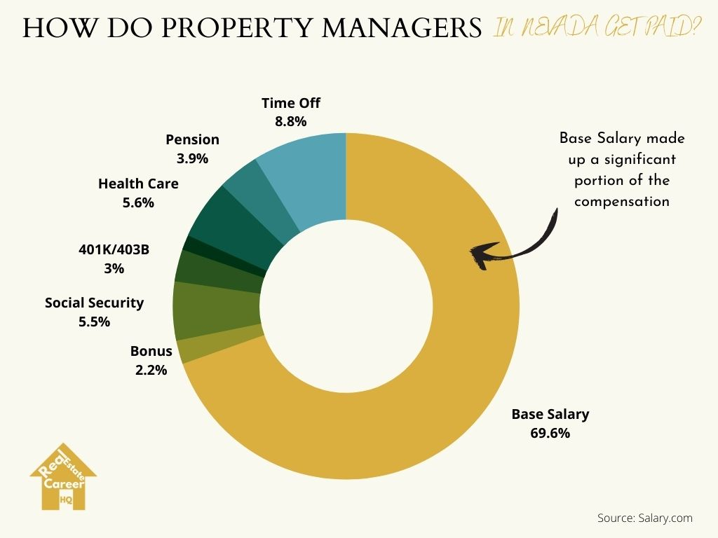 Property managers compensation model in Nevada