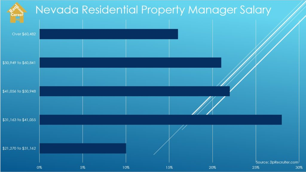 Residential Property Manager Salary in Nevada