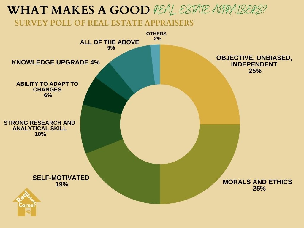 Survey poll on what makes a good real estate appraiser