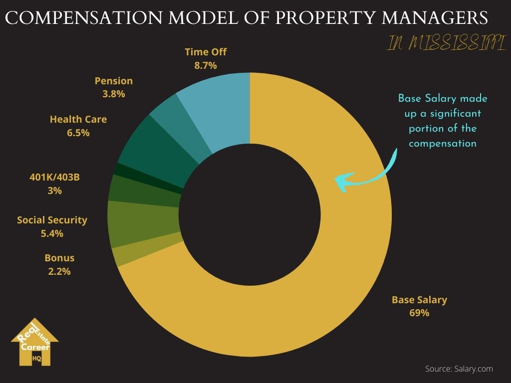 How do Property Managers in Mississippi Get Compensated?