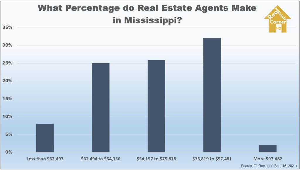 Mississippi real estate income chart
